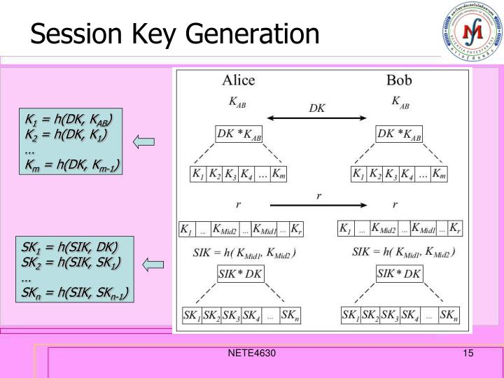 Session Key Generation