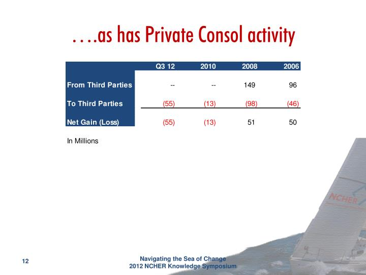 ….as has Private Consol activity