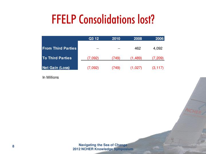 FFELP Consolidations lost?