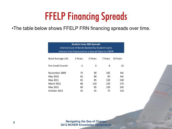FFELP Financing Spreads
