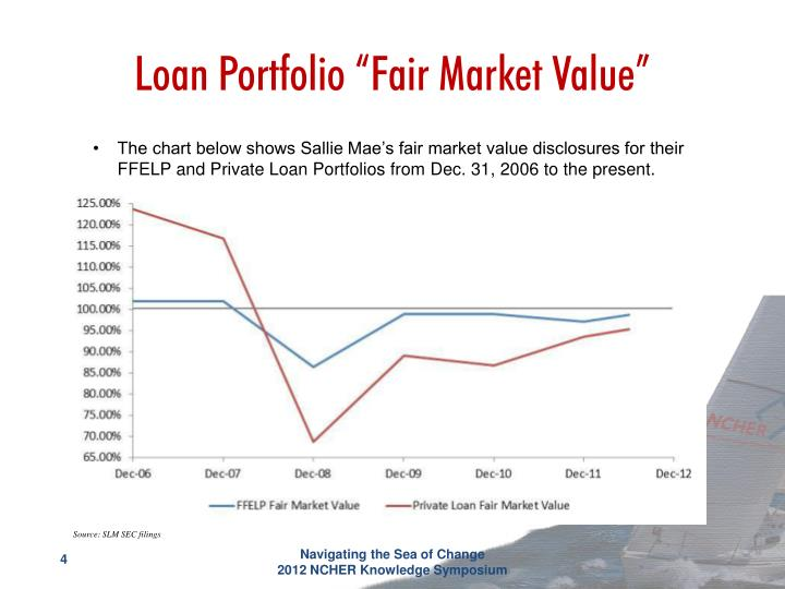 "Loan Portfolio ""Fair Market Value"""