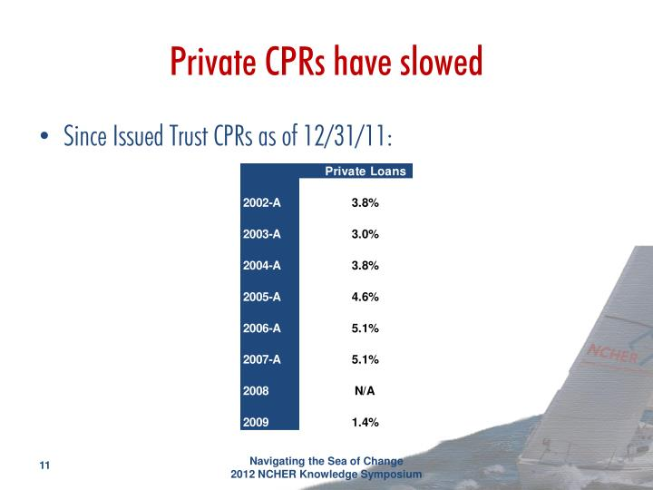 Private CPRs have slowed