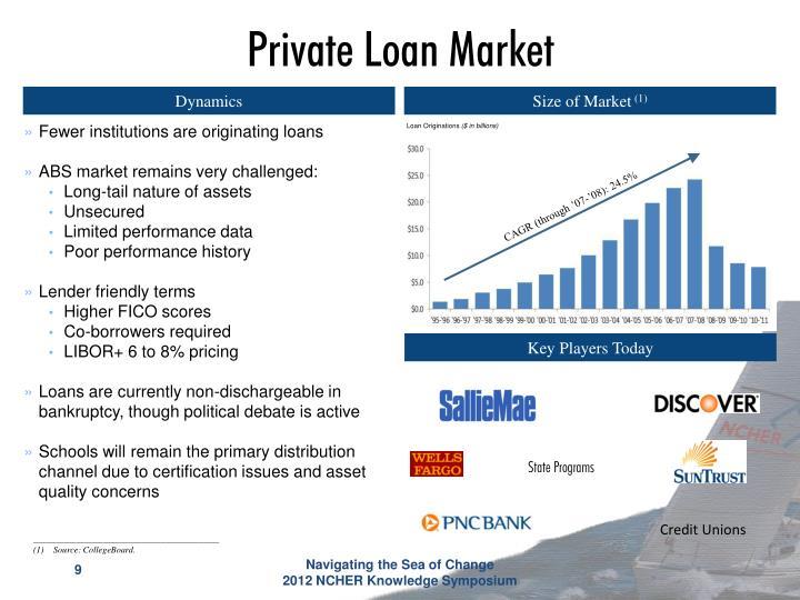 Private Loan Market