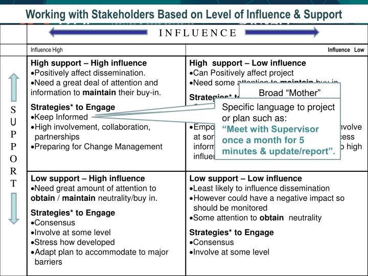 Working with Stakeholders Based on Level of Influence & Support