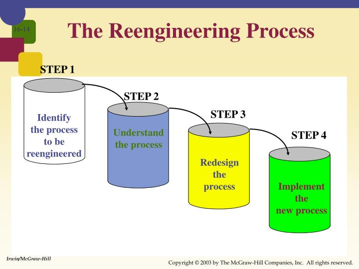 The Reengineering Process