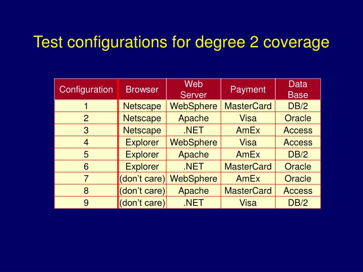 Test configurations for degree 2 coverage
