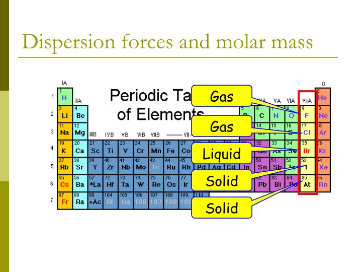 Dispersion forces and molar mass