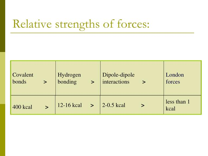 Relative strengths of forces: