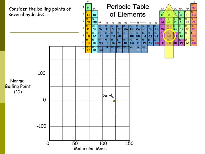 Consider the boiling points of several hydrides…..