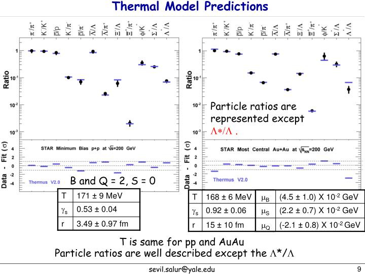 Thermal Model Predictions