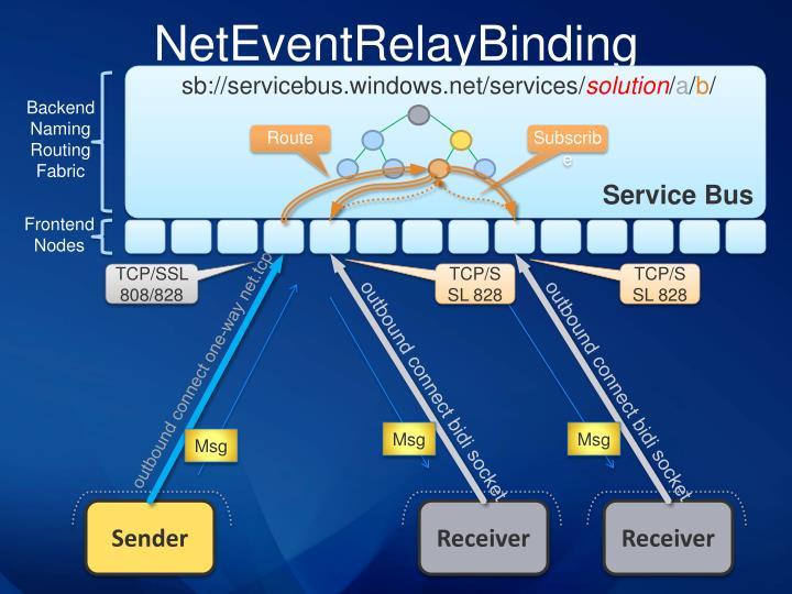 NetEventRelayBinding