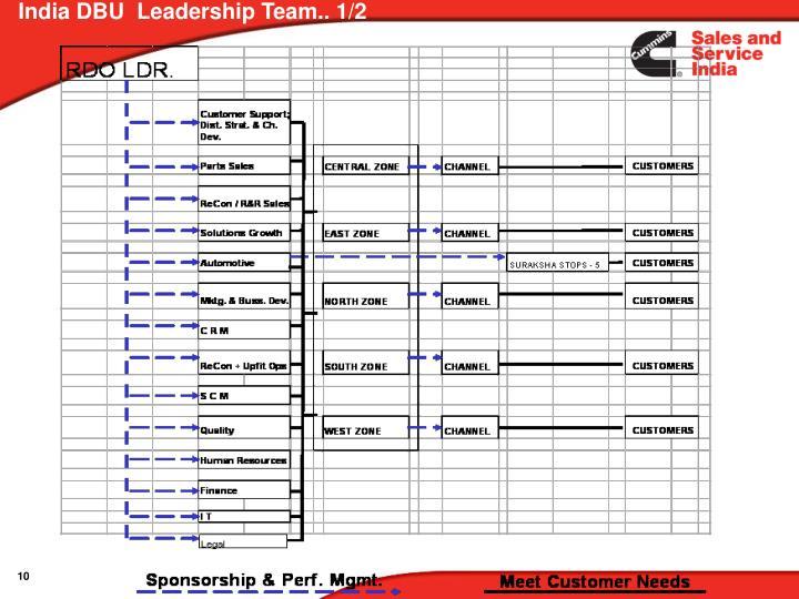 India DBU  Leadership Team.. 1/2