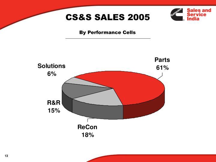 CS&S SALES 2005