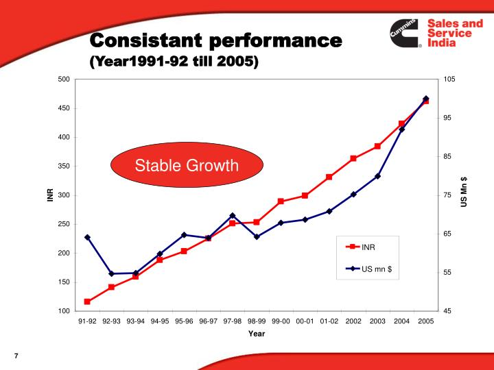 Consistant performance