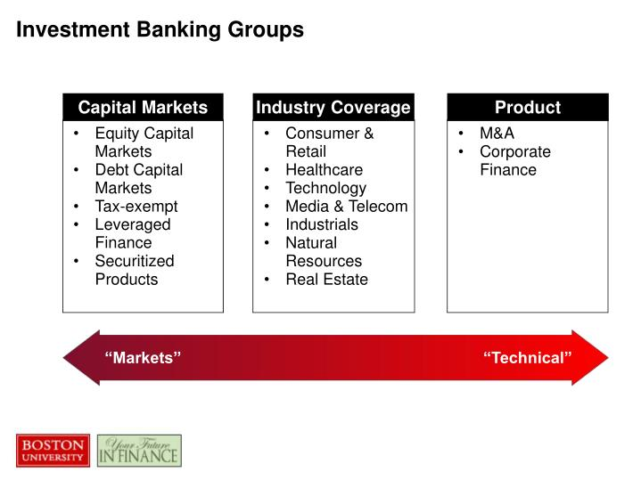 Investment Banking Groups
