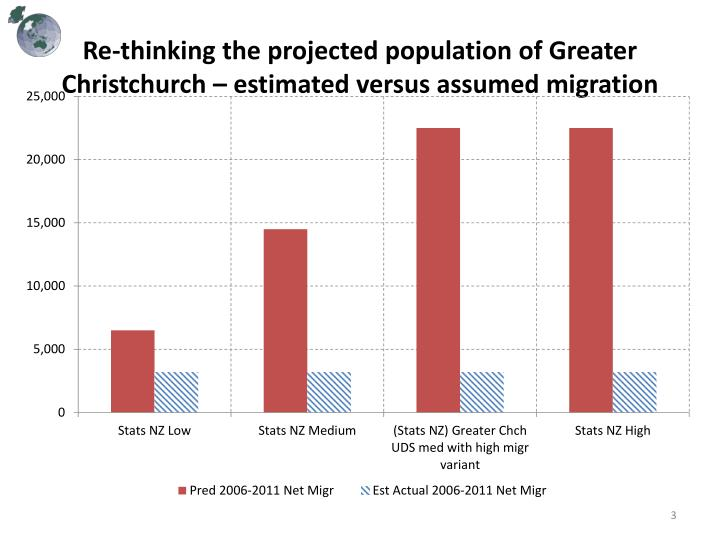 Re thinking the projected population of greater christchurch estimated versus assumed migration