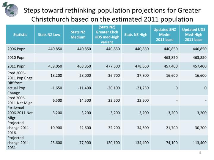 Steps toward rethinking population projections for Greater Christchurch based on the estimated 2011
