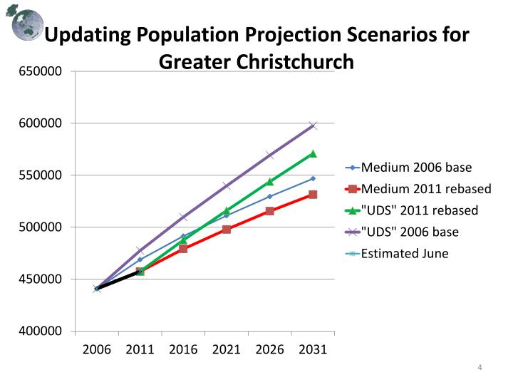 Updating Population Projection Scenarios for Greater Christchurch