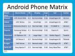 android phone matrix