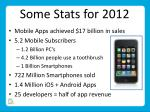some stats for 2012