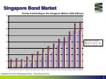 singapore bond market