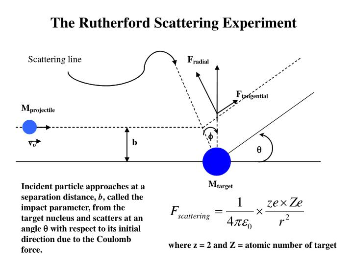 The Rutherford Scattering Experiment