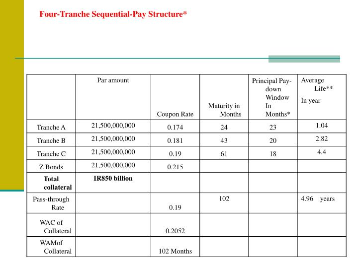 Four-Tranche Sequential-Pay Structure*