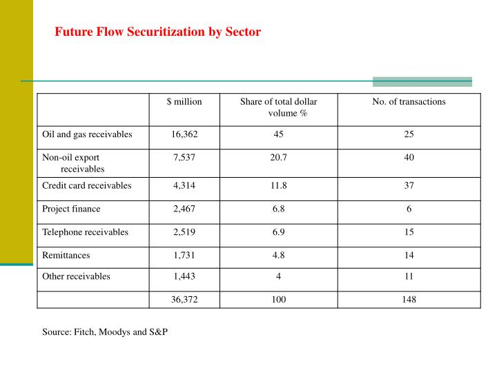 Future Flow Securitization by Sector