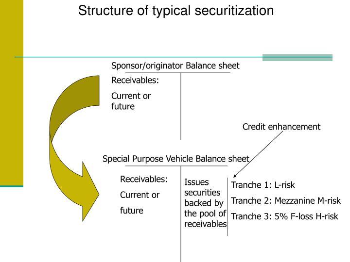 Sponsor/originator Balance sheet