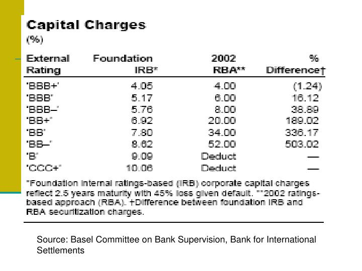 Source: Basel Committee on Bank Supervision, Bank for International Settlements