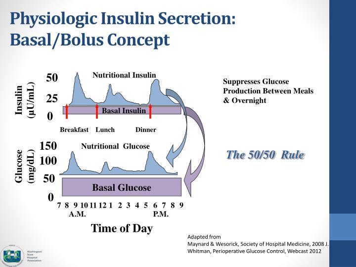 Physiologic Insulin Secretion: