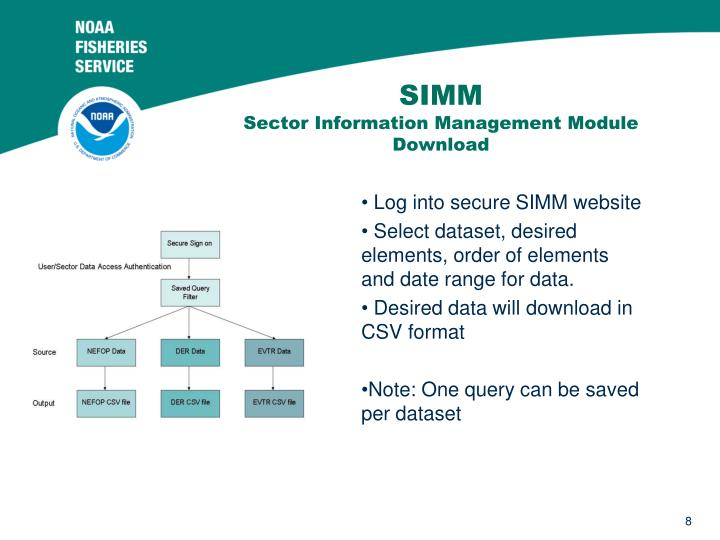 Log into secure SIMM website