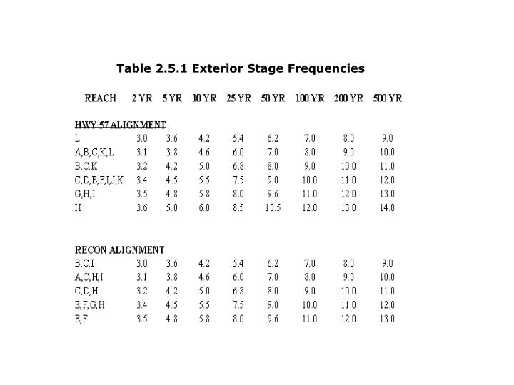 Table 2.5.1 Exterior Stage Frequencies