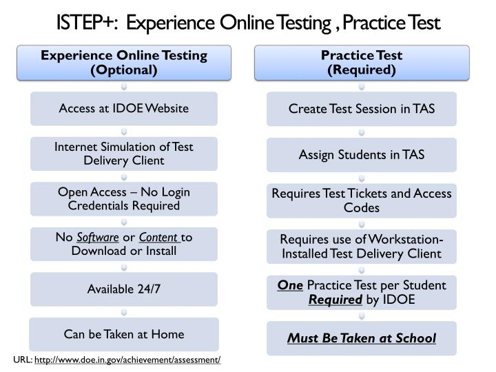 ISTEP+:  Experience Online Testing , Practice Test