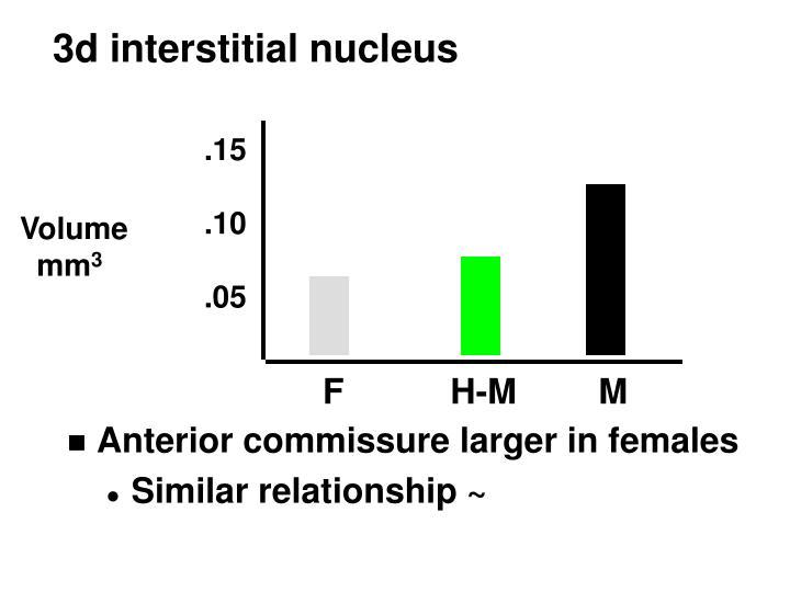 3d interstitial nucleus