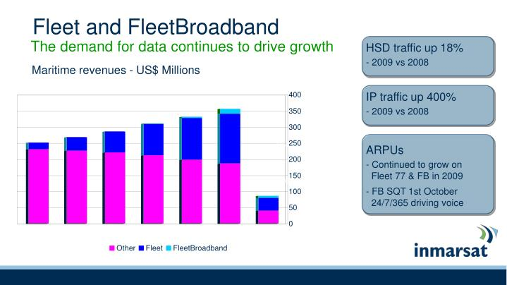 HSD traffic up 18%
