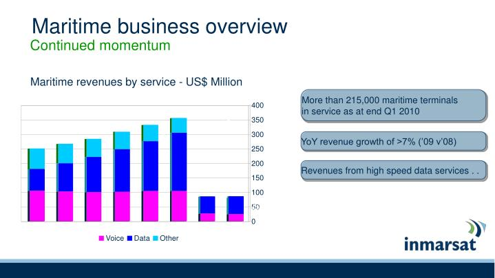 Revenues from high speed data services . .