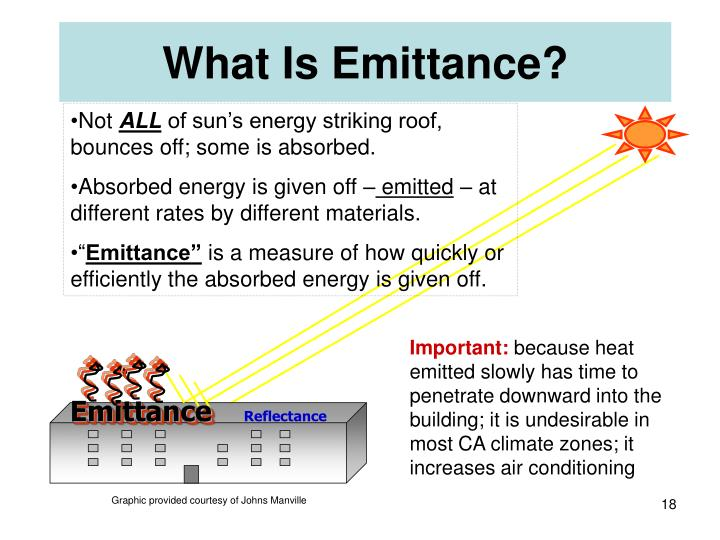 What Is Emittance?
