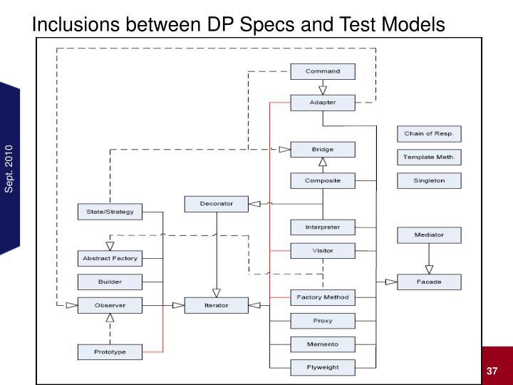 Inclusions between DP Specs and Test Models