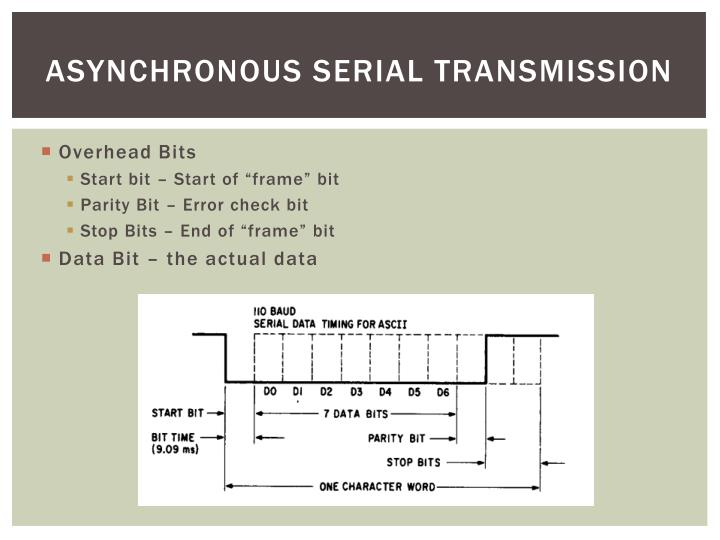 Asynchronous Serial Transmission