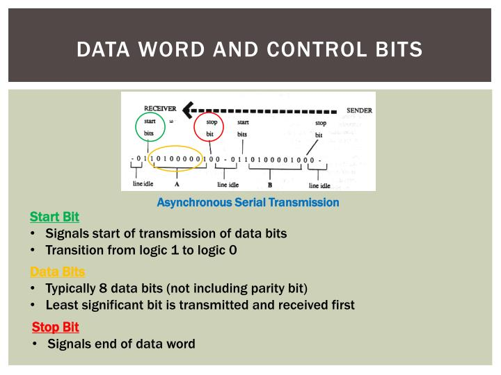 Data Word and Control Bits