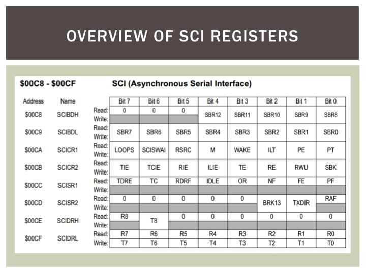 Overview of SCI Registers