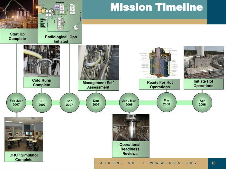 Mission Timeline