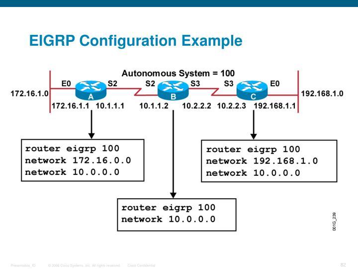 EIGRP Configuration Example