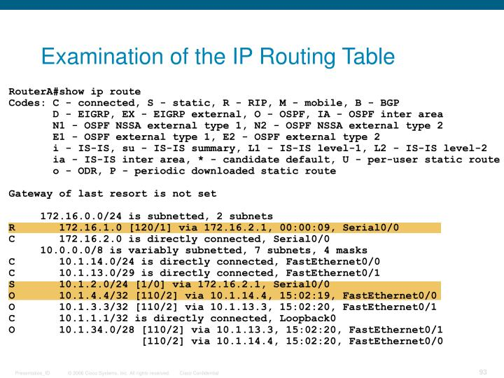 Examination of the IP Routing Table