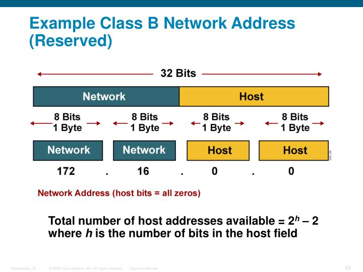 Example Class B Network Address (Reserved)