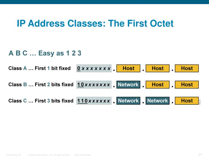 IP Address Classes: The First Octet