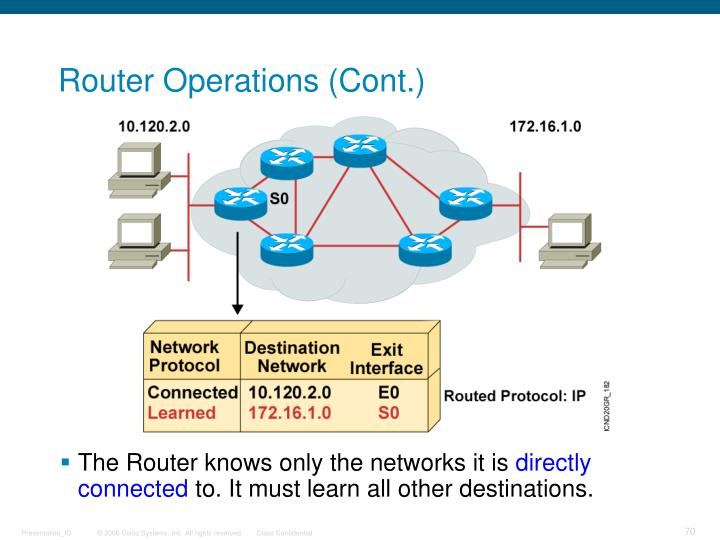 Router Operations (Cont.)