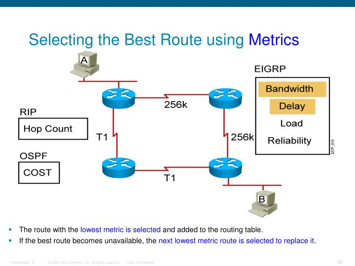 Selecting the Best Route using