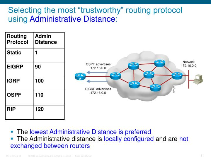 """Selecting the most """"trustworthy"""" routing protocol using"""